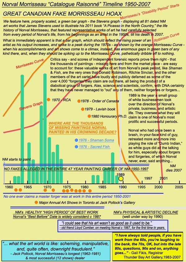 The green Stevens Graph charts the destructive path of the Conspiracy Theorists across Norval's most prolific period.